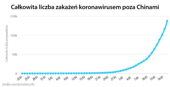 Całkowita liczba zakażeń koronawirusem poza Chinami (tvnmeteo.pl za worldometers.info)