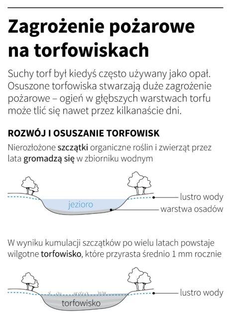 Zagrożenie pożarowe na torfowiskach (Maciej Zieliński/PAP)