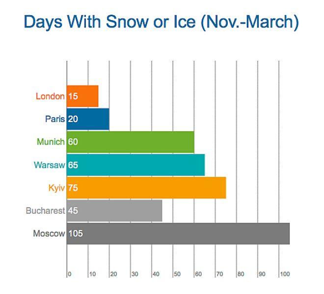 Liczba dni ze śniegiem w europejskich miastach